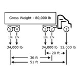 Gross Weight